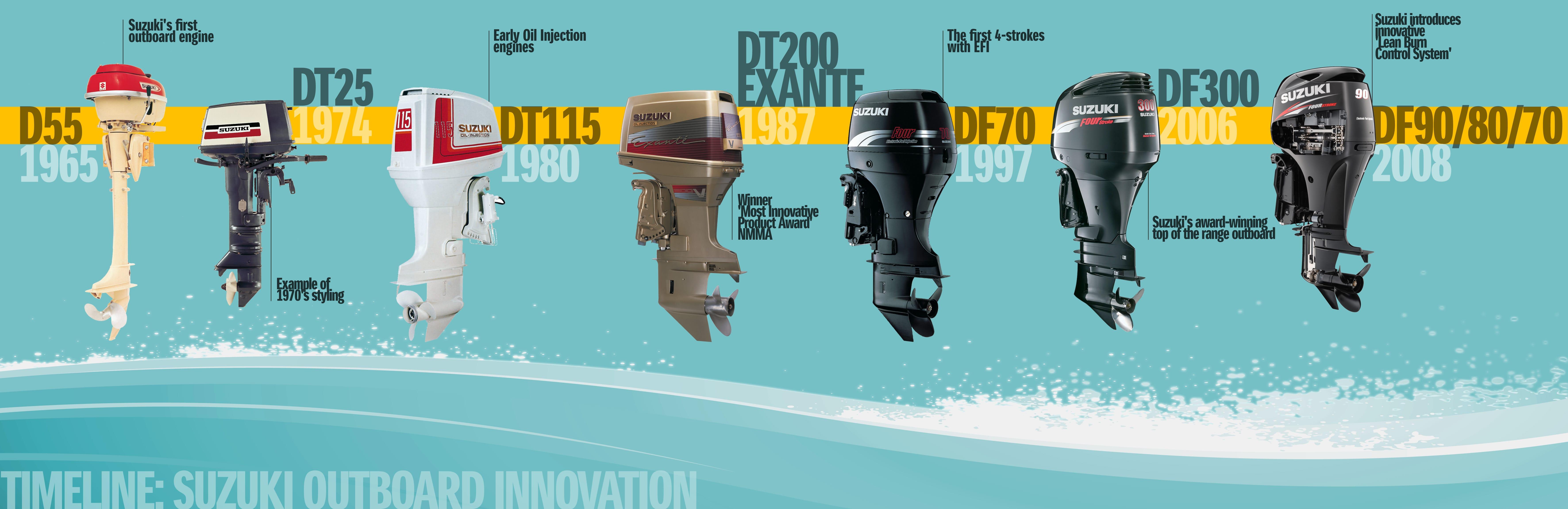 suzuki celebrates 100 years of innovation | suzuki marine europe